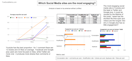 Infographic: Which Social Networks Are the Most Engaging