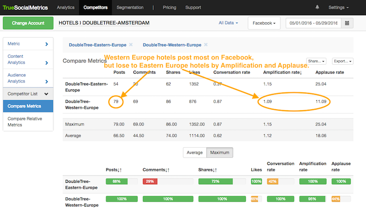 10 Tiny TrueSocialMetrics Tweaks to Save More Time On Your Social Media Analytics