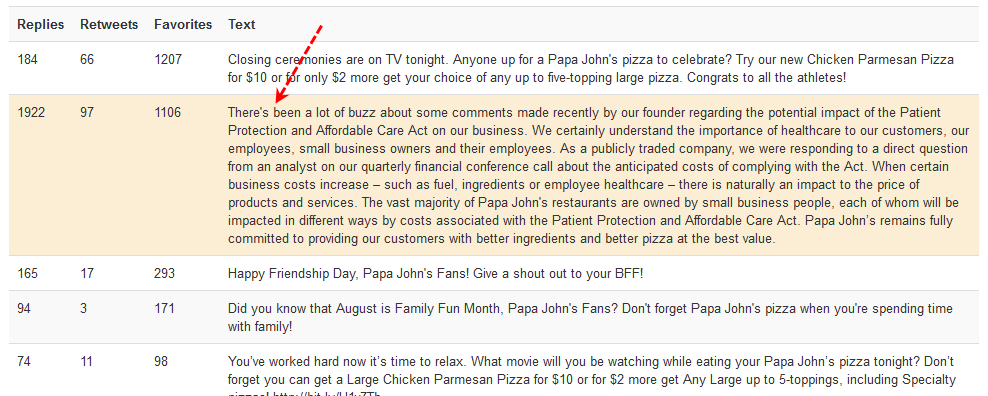 Papa Johns Pizza best post analytics
