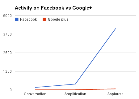 Delta airlines pages activity Facebook vs Google plus