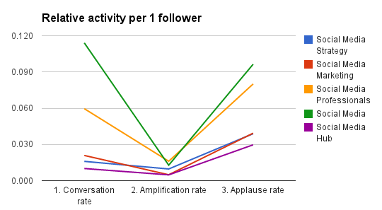 Google plus social media communities analytics - relative activity