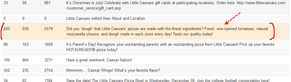 Little Caesars Pizza best post analytics 1