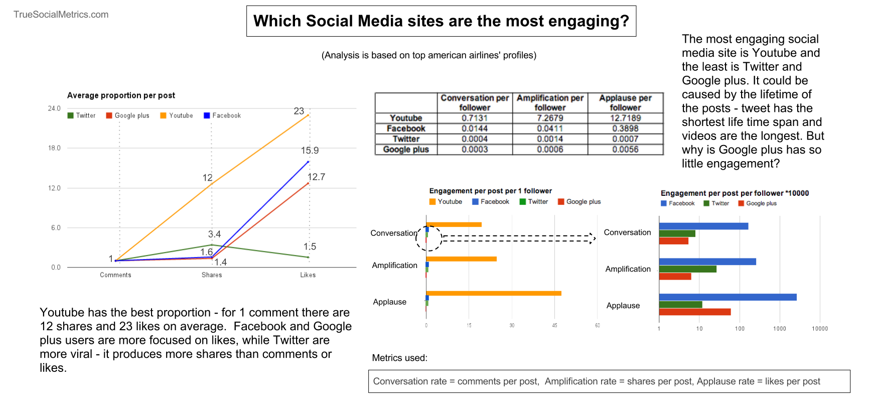 which social networks most engaging