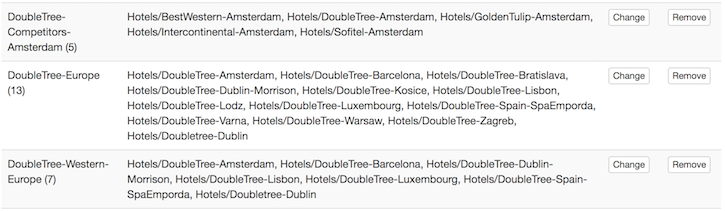 Competitors lists for DoubleTree hotels