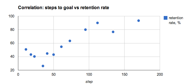 Correlation: Steps to goal vs Retention rate