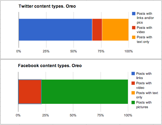 Oreo posts content types Facebook and Twitter
