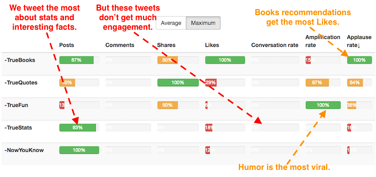 Use content segmentation
