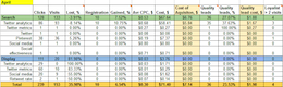 Measuring and Improving Adwords Campaign