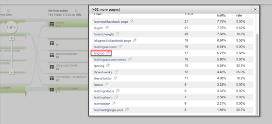 Google Analytics visitors flow report #2