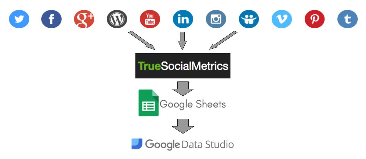 Google Data Studio integration