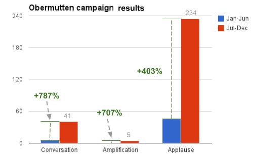 Obermutten Facebook campaign results