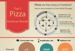 Top 5 American Pizza Brands in Social Media