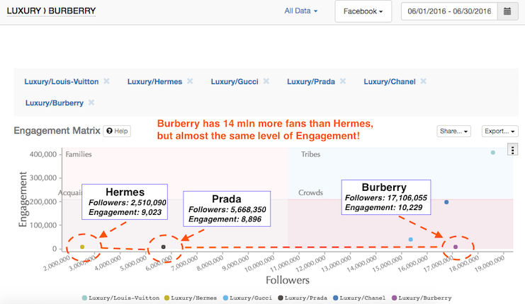 Burberry engagement compared to other brands