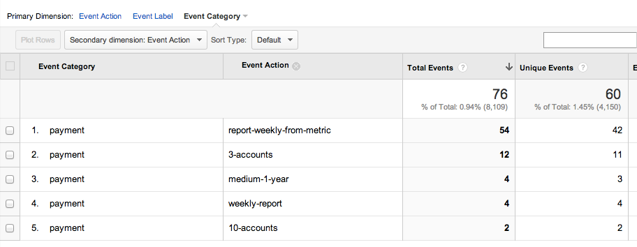 google analytics universal create account