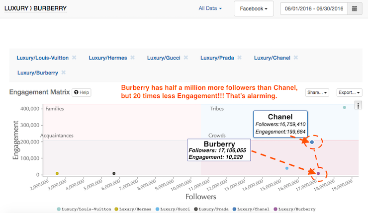 Burberry facebook engagement compared to competitors