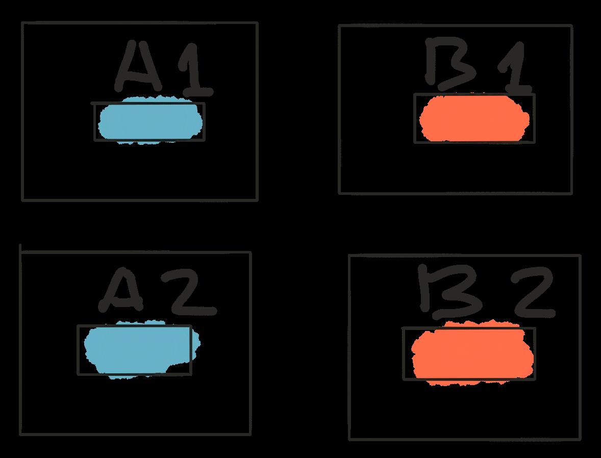 AA/BB testing