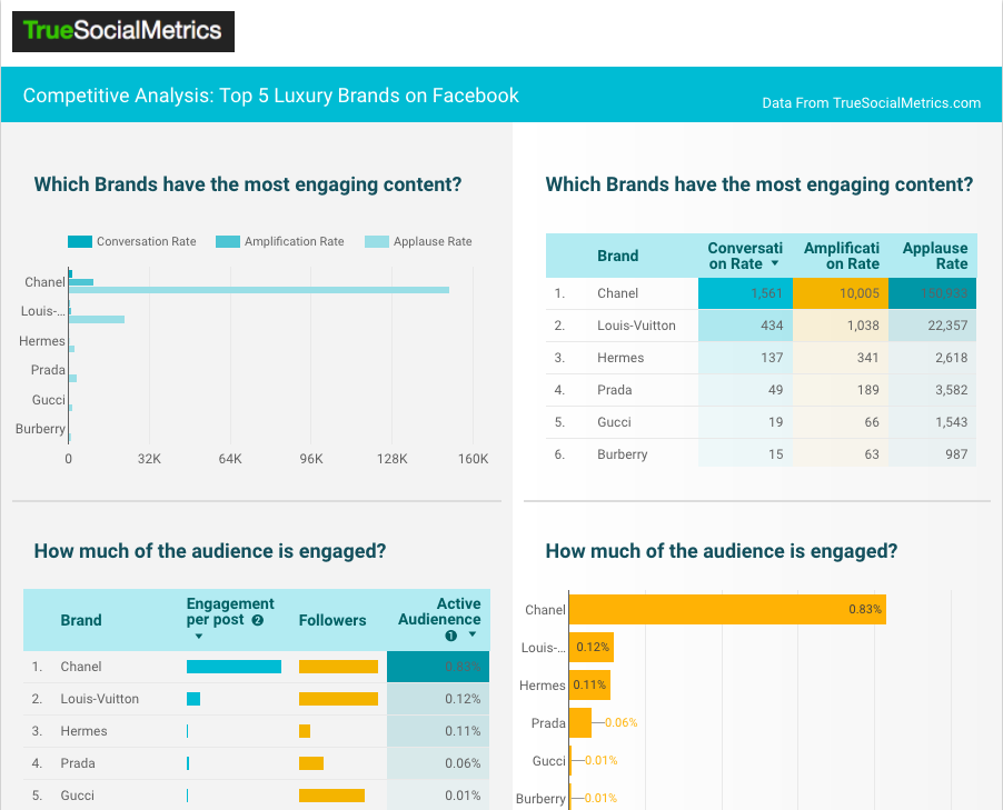 Google Data Studio social media report template