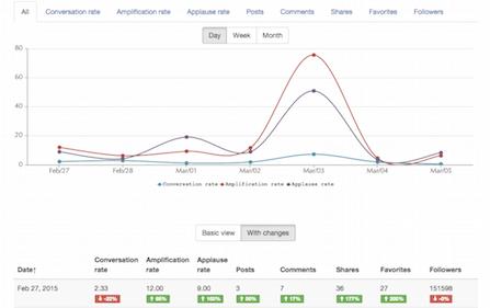 Trends analytics