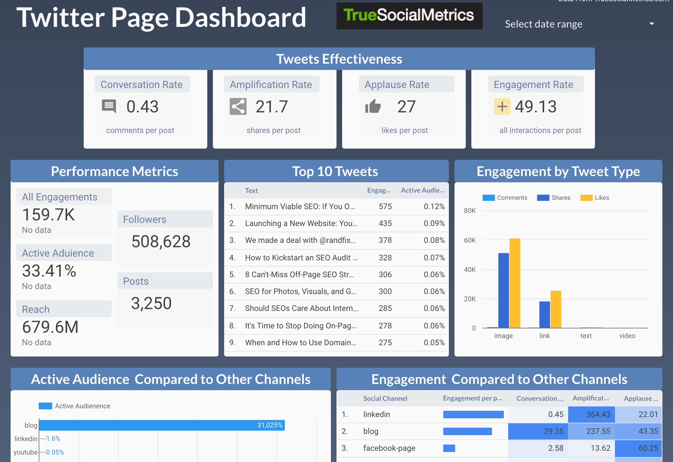 Most effective social media channel and Content Analytics - Google Data Studio template