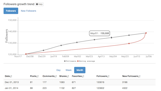 Followers growth trend