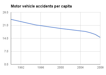 motor vehicle accidents per capita