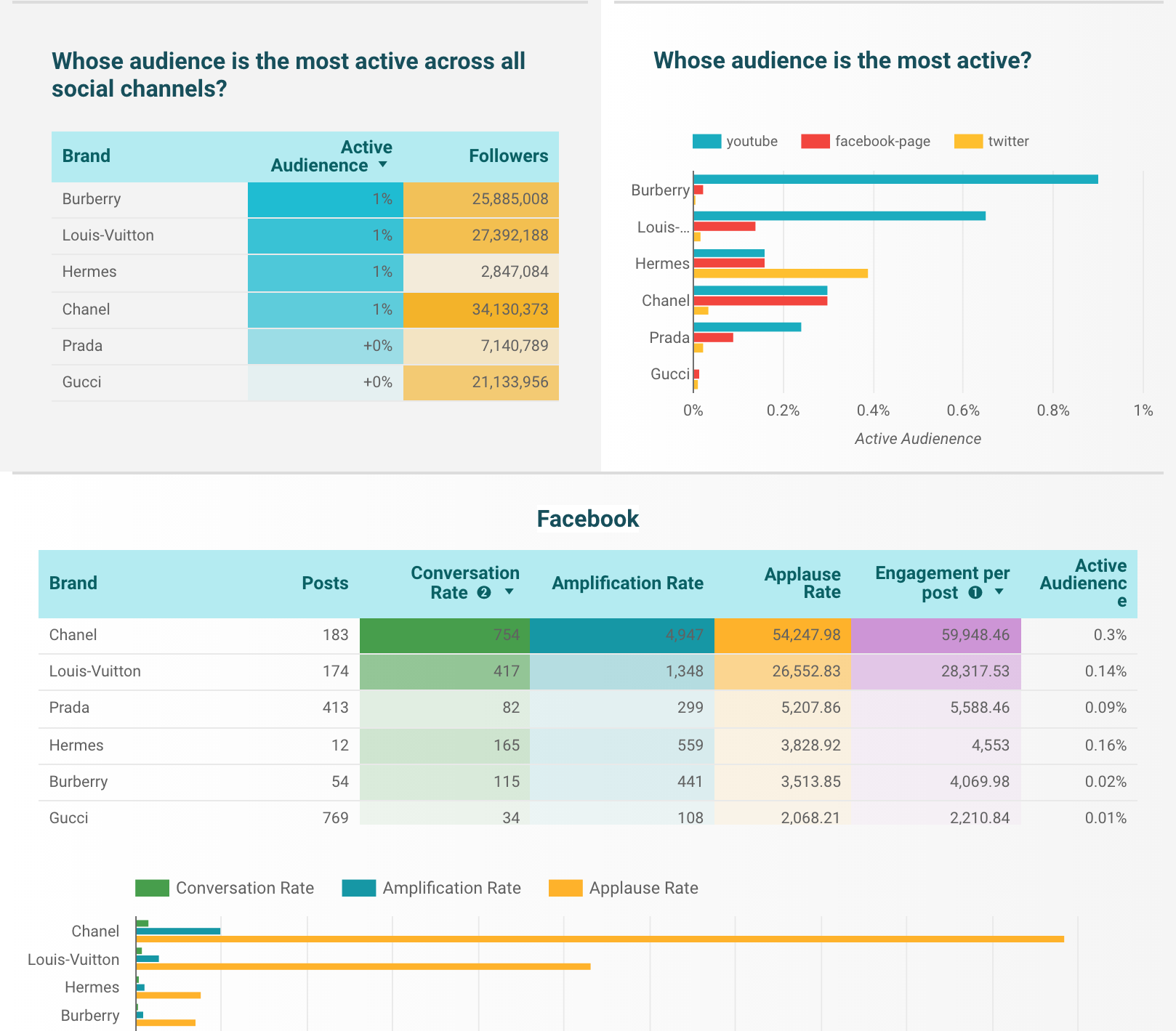 True University - Social media analysis template