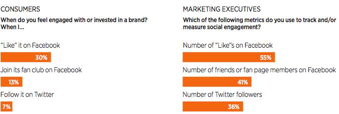 Social media analytics: engagement perception