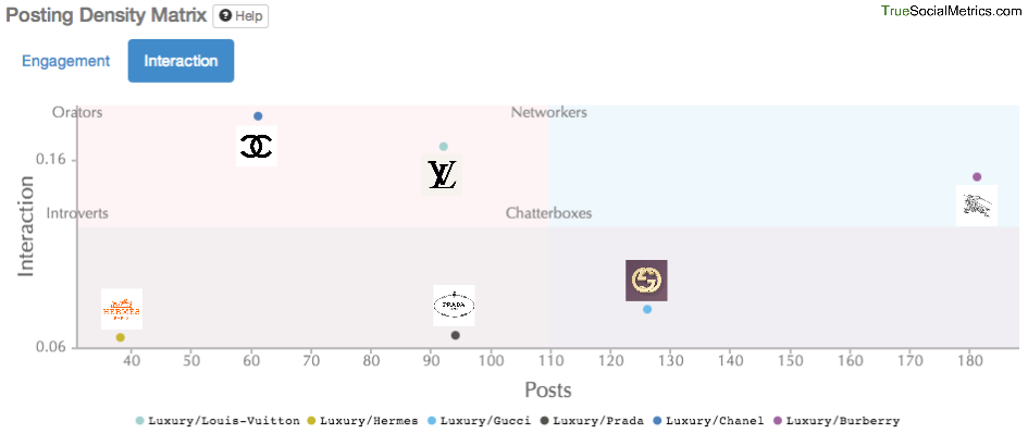 Facebook posting density for luxury brands