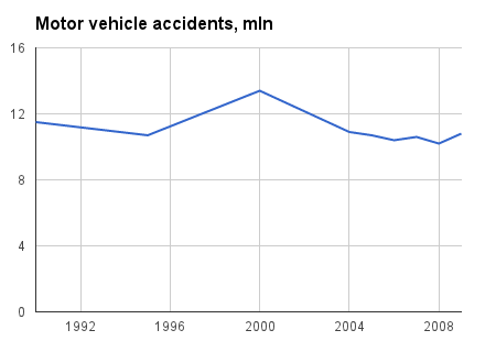 motor vehicle accidents, mln
