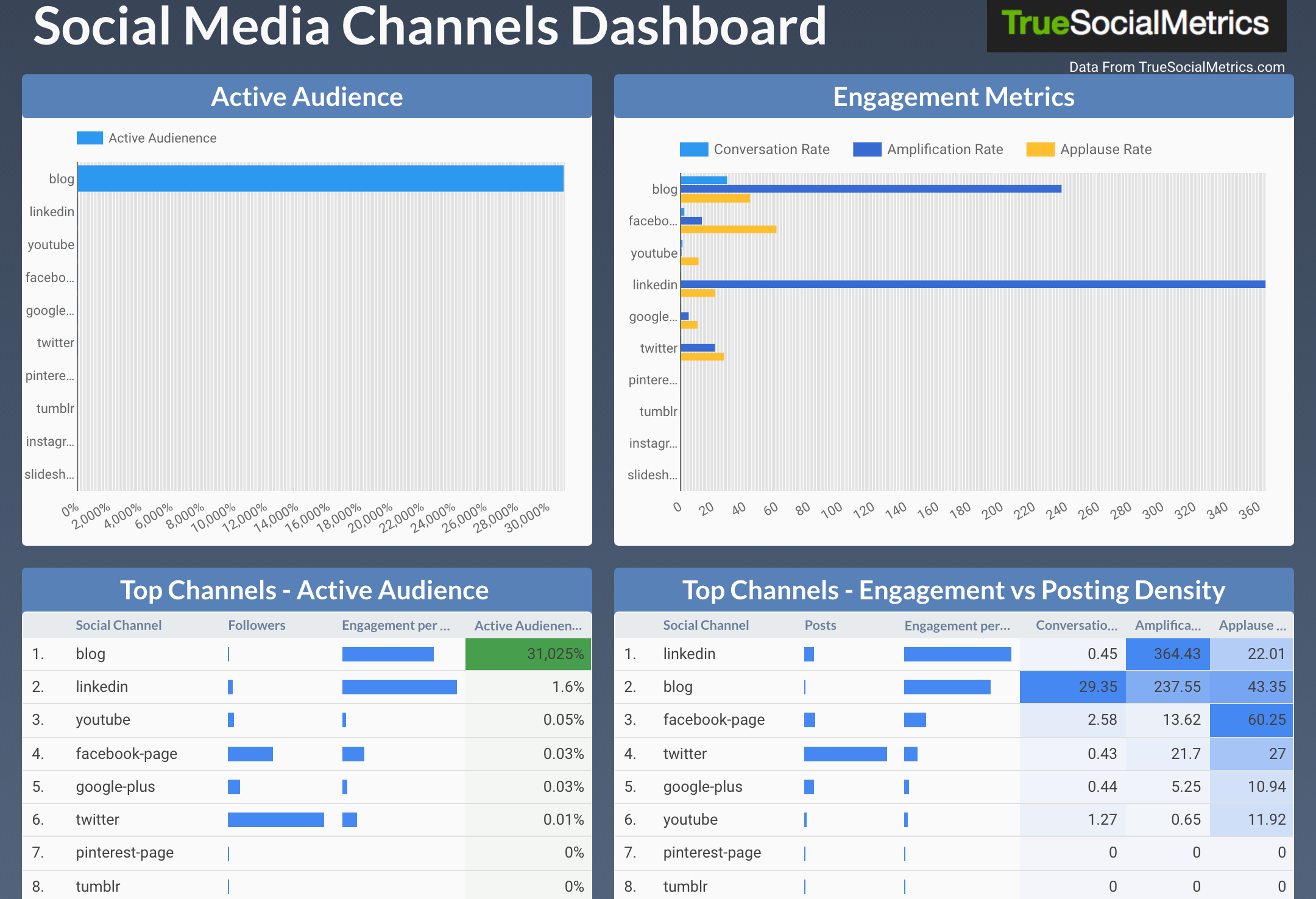 Most effective social media channel report - Google Data Studio template