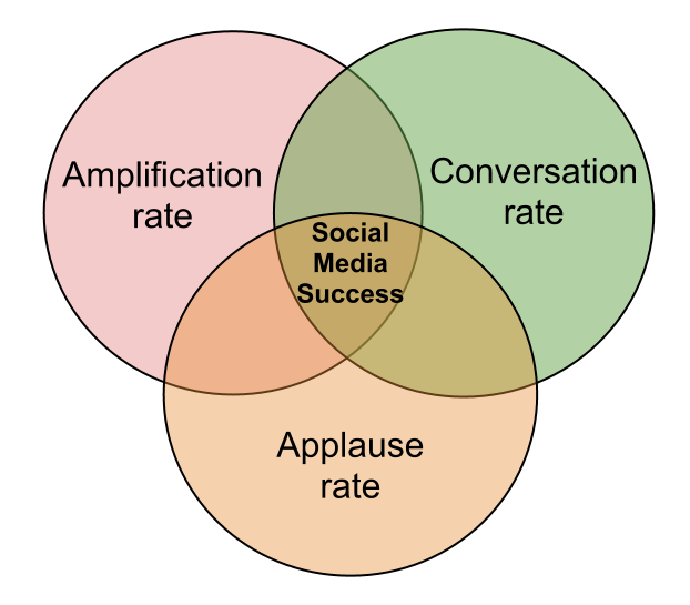Conversation, Amplification, Applause rates usage best practices