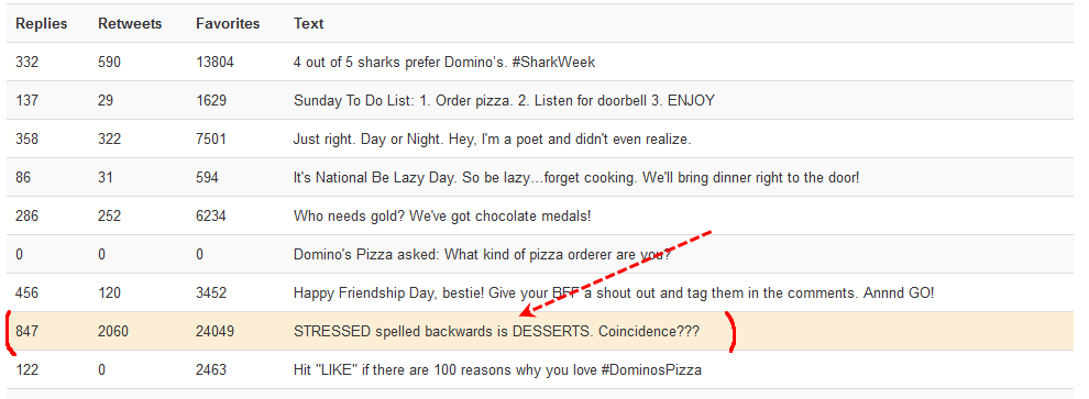 Dominos Pizza best post analytics
