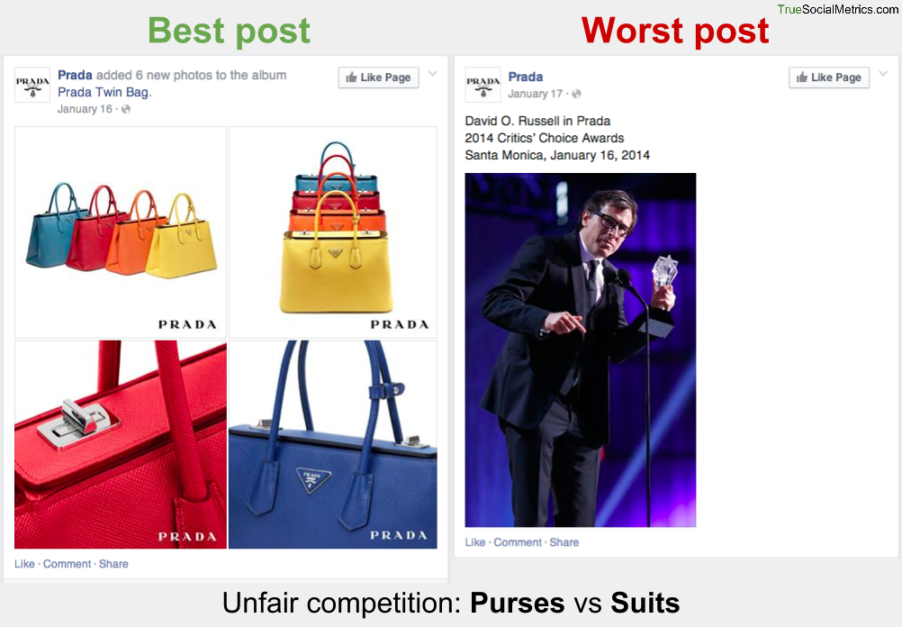 Luxury Brands on Facebook: Analyzing Best and Worst Content, or Why Prada Fans Hate Suits