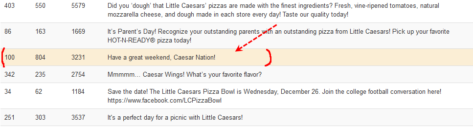Little Caesars Pizza best post analytics 2