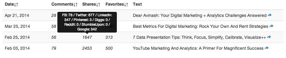 posts analytics data sources